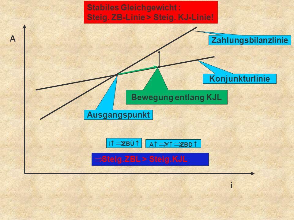 Zahlungsbilanzlinie Konjunkturlinie Bewegung entlang KJL Ausgangspunkt