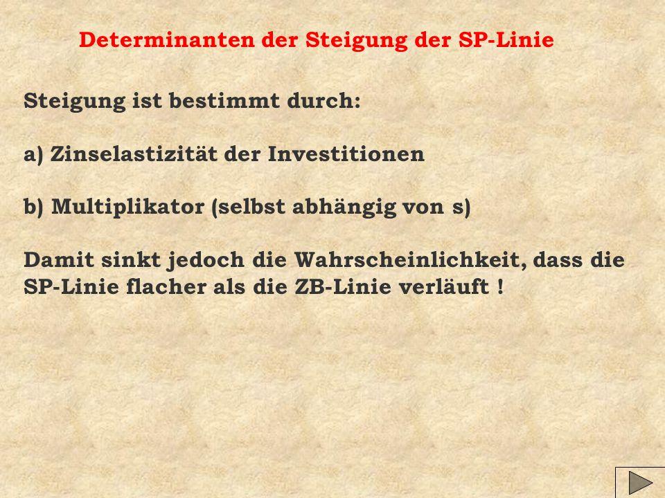 Determinanten der Steigung der SP-Linie