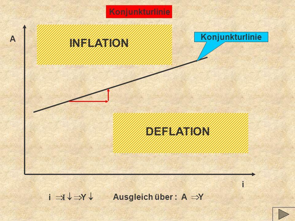 Konjunkturlinie INFLATION A Konjunkturlinie DEFLATION i i  Þ I ¯ Þ Y ¯ Ausgleich über : A  Þ Y 