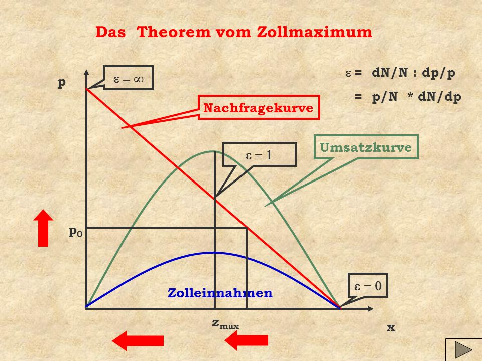 Das Theorem vom Zollmaximum