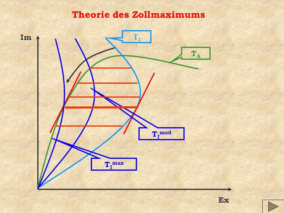 Theorie des Zollmaximums