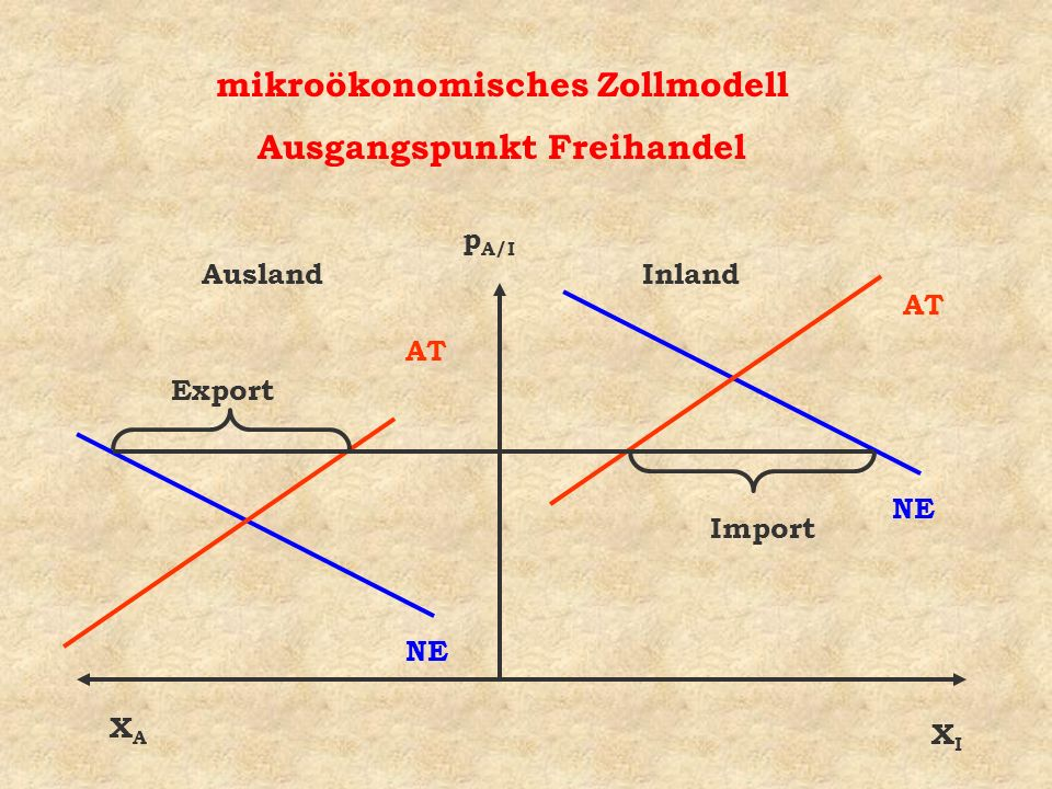 mikroökonomisches Zollmodell Ausgangspunkt Freihandel