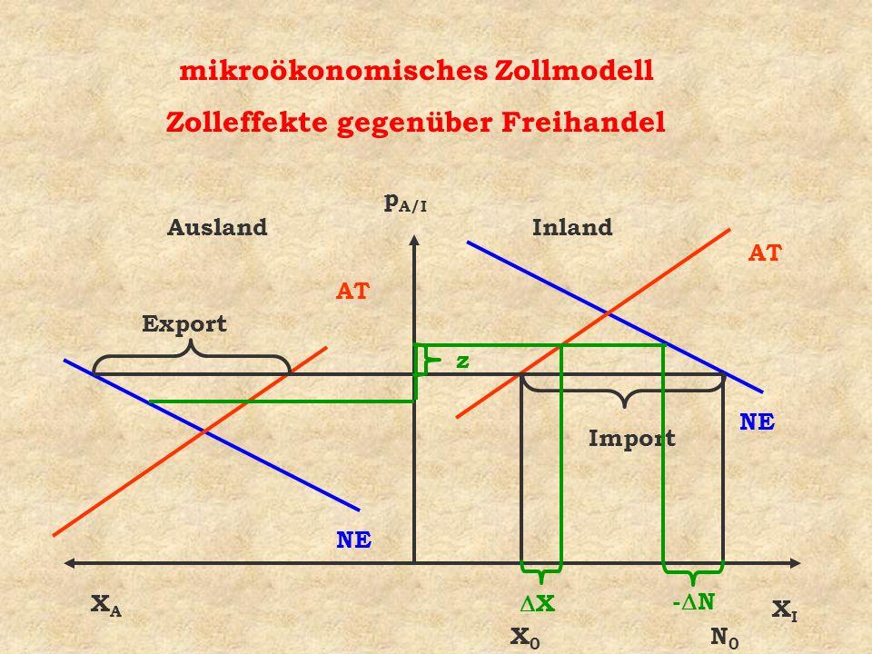 mikroökonomisches Zollmodell Zolleffekte gegenüber Freihandel