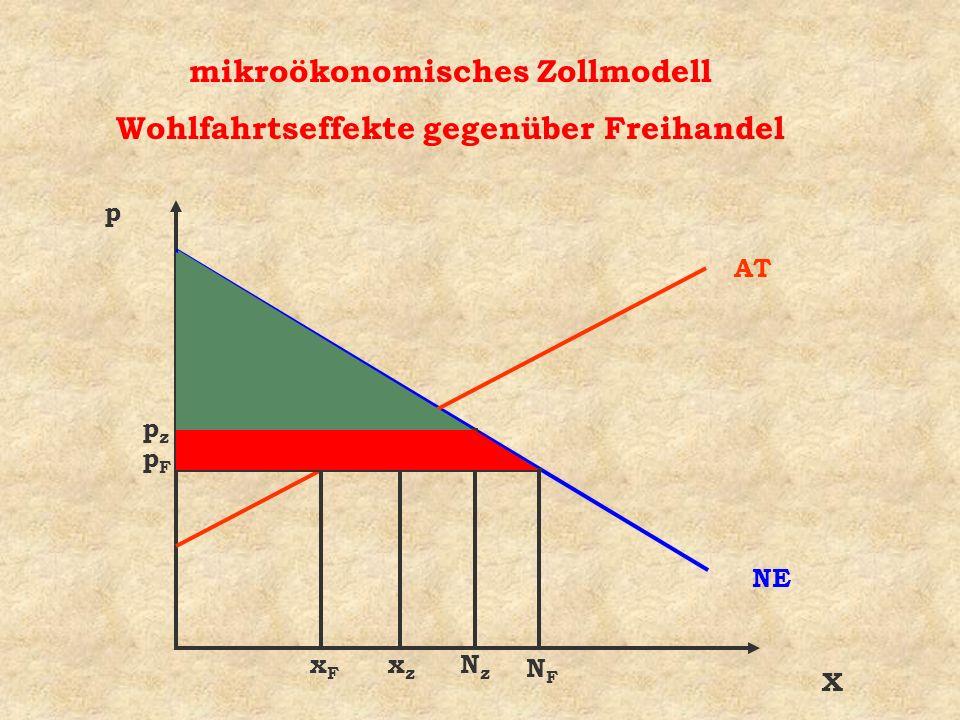 mikroökonomisches Zollmodell Wohlfahrtseffekte gegenüber Freihandel
