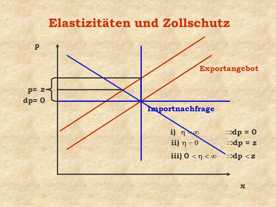 Elastizitäten und Zollschutz