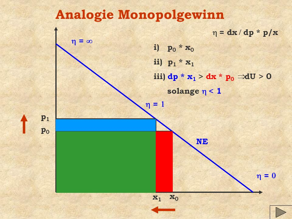Analogie Monopolgewinn
