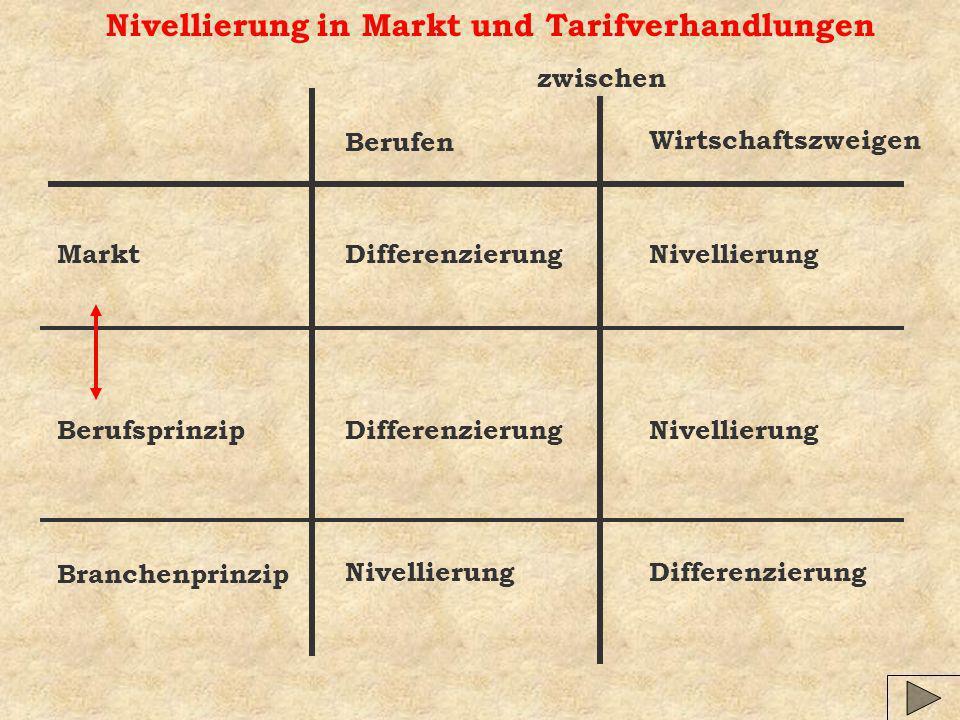 Nivellierung in Markt und Tarifverhandlungen