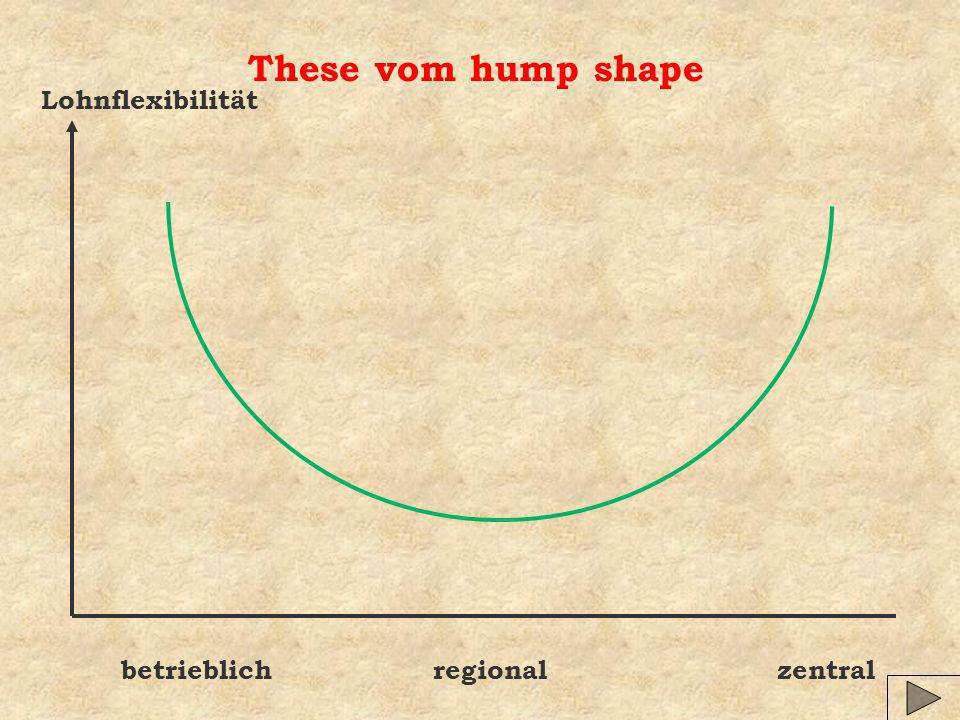 These vom hump shape Lohnflexibilität betrieblich regional zentral