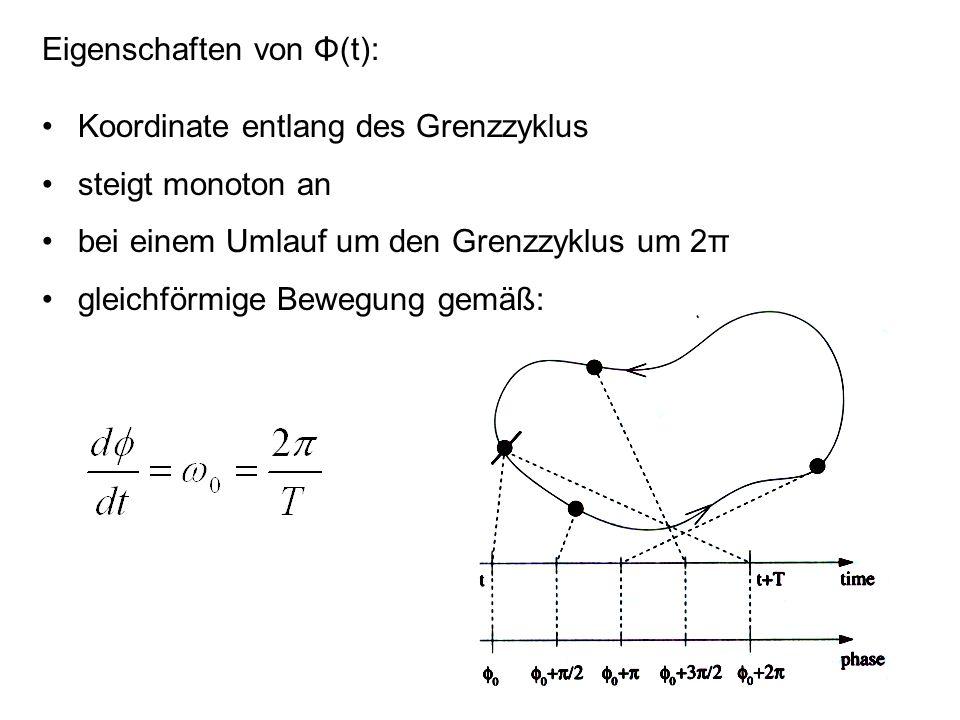Eigenschaften von Φ(t):