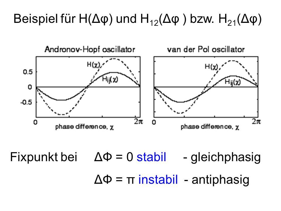 Beispiel für H(Δφ) und H12(Δφ ) bzw. H21(Δφ)