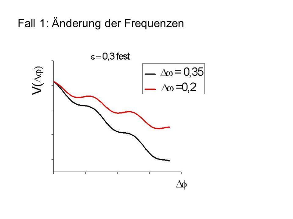 Fall 1: Änderung der Frequenzen