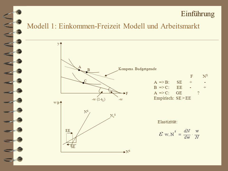 Modell 1: Einkommen-Freizeit Modell und Arbeitsmarkt