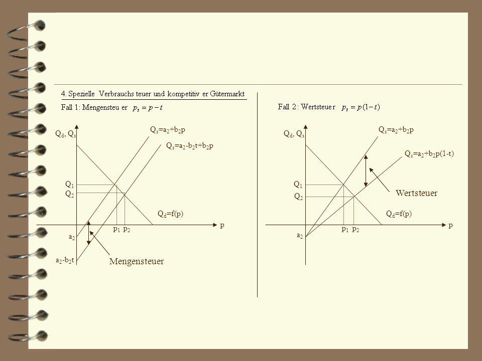 Wertsteuer Mengensteuer p Qd, Qs Qs=a2+b2p Qs=a2-b2t+b2p Qd=f(p) Q1