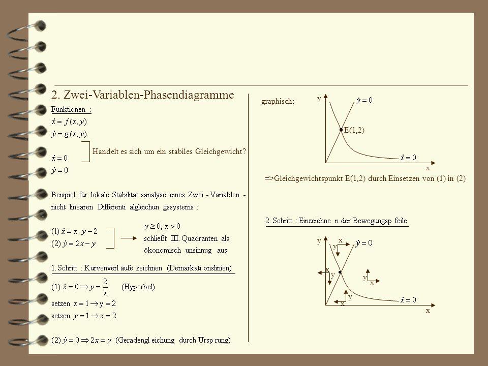 2. Zwei-Variablen-Phasendiagramme