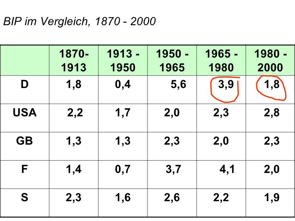 BIP im Vergleich, 1870 - 2000 1870-1913. 1913 - 1950. 1950 - 1965. 1965 - 1980. 1980 - 2000. D.