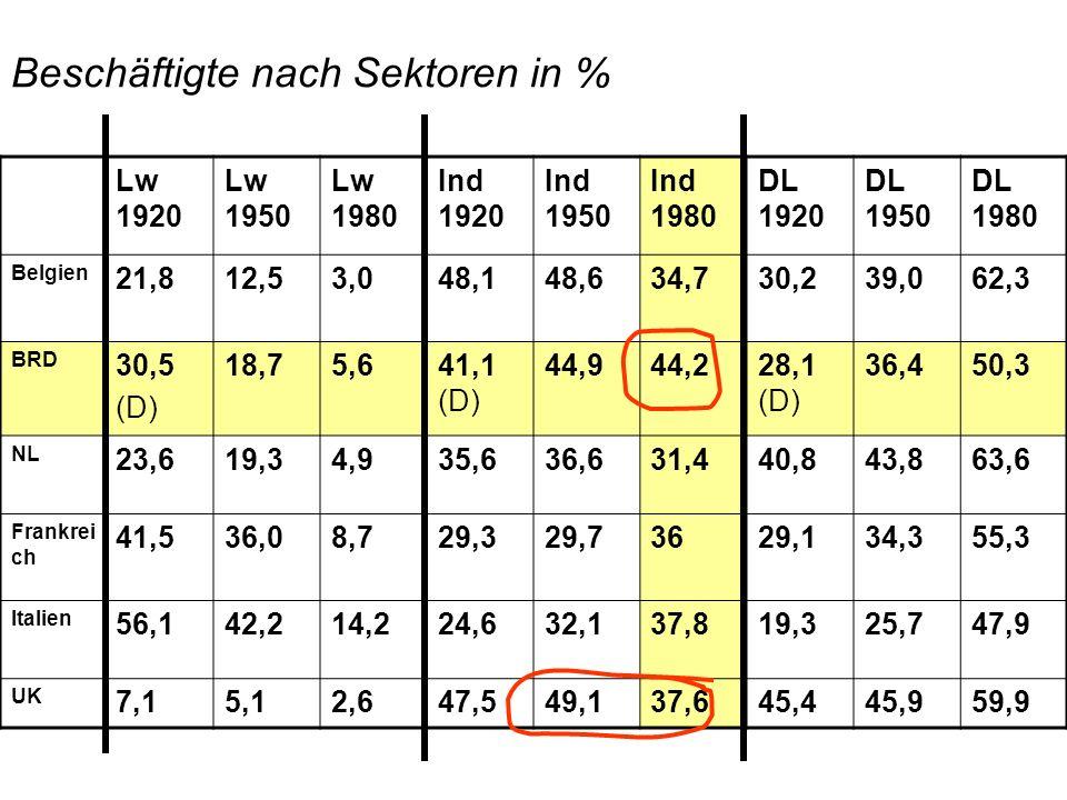 Beschäftigte nach Sektoren in %