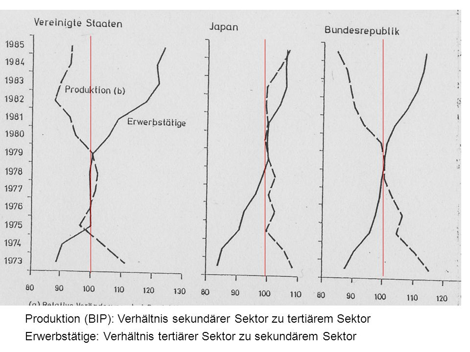Produktion (BIP): Verhältnis sekundärer Sektor zu tertiärem Sektor