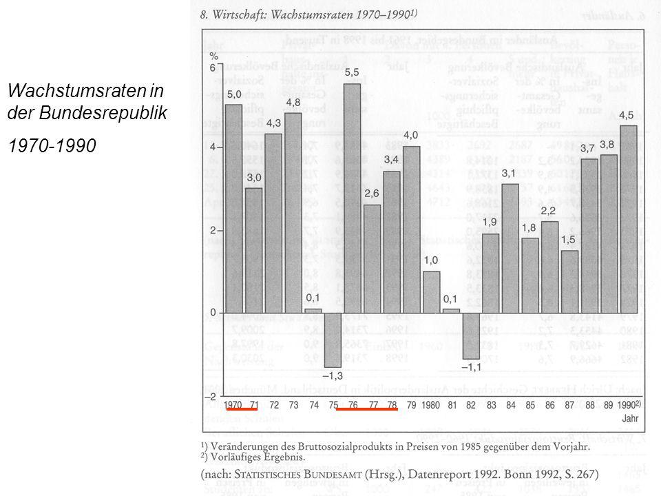 Wachstumsraten in der Bundesrepublik