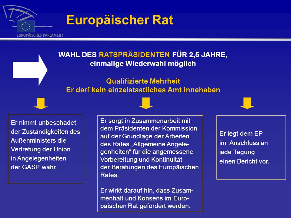 Europäischer Rat WAHL DES RATSPRÄSIDENTEN FÜR 2,5 JAHRE, einmalige Wiederwahl möglich. Qualifizierte Mehrheit.