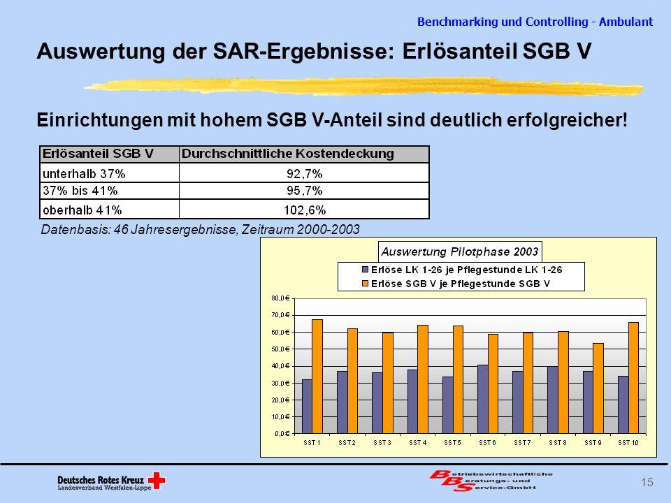 Auswertung der SAR-Ergebnisse: Erlösanteil SGB V