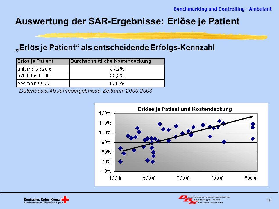 Auswertung der SAR-Ergebnisse: Erlöse je Patient