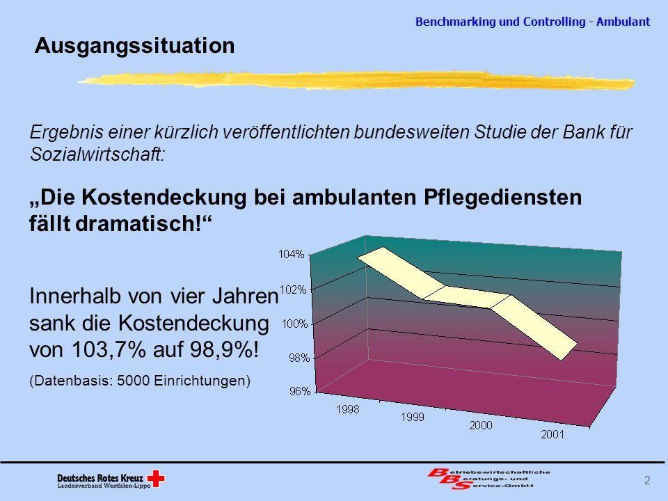 """""""Die Kostendeckung bei ambulanten Pflegediensten fällt dramatisch!"""