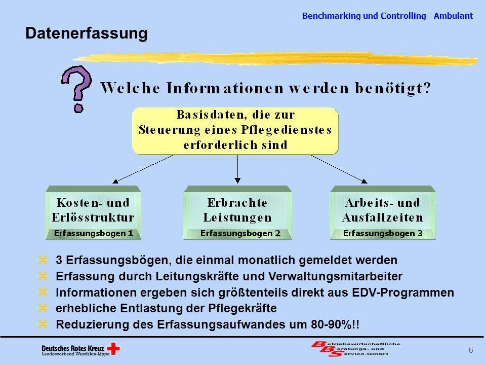 Datenerfassung 3 Erfassungsbögen, die einmal monatlich gemeldet werden