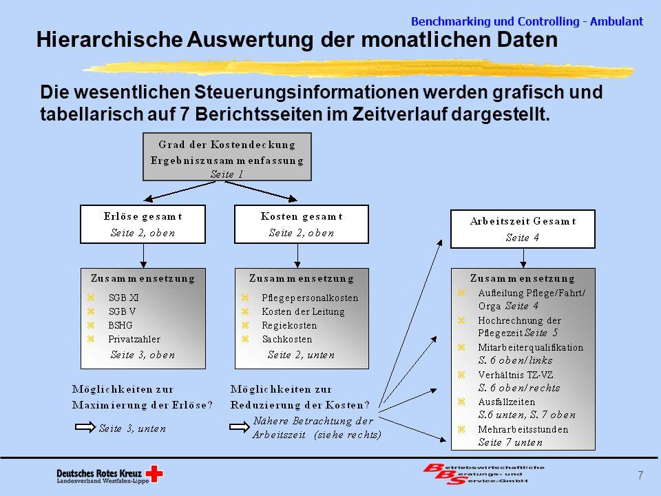 Hierarchische Auswertung der monatlichen Daten