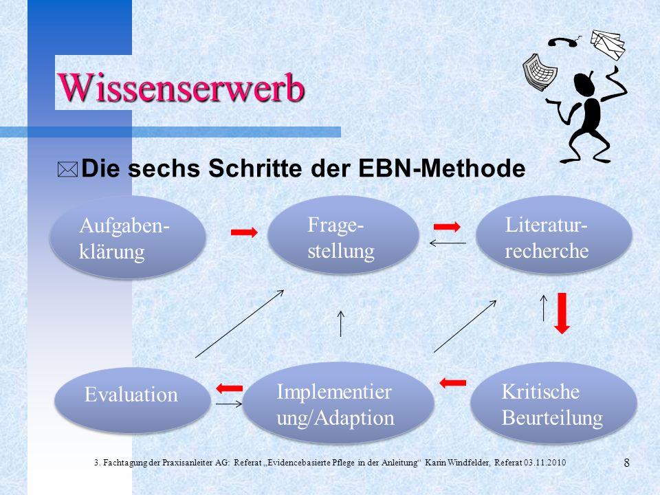 Wissenserwerb Die sechs Schritte der EBN-Methode Aufgaben- klärung