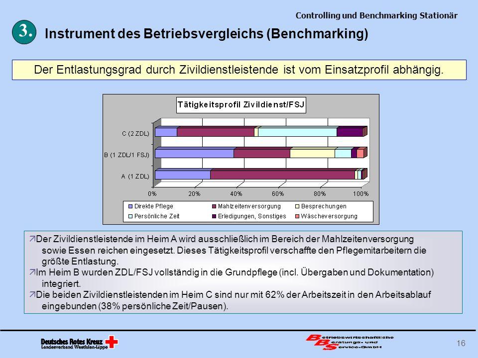 3. Instrument des Betriebsvergleichs (Benchmarking)