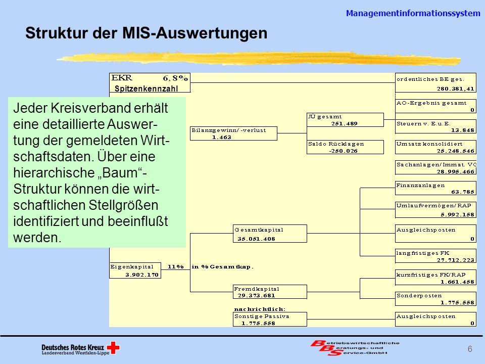 Struktur der MIS-Auswertungen