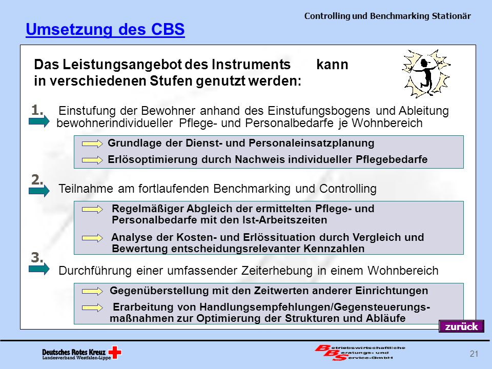 Umsetzung des CBS Das Leistungsangebot des Instruments kann in verschiedenen Stufen genutzt werden: