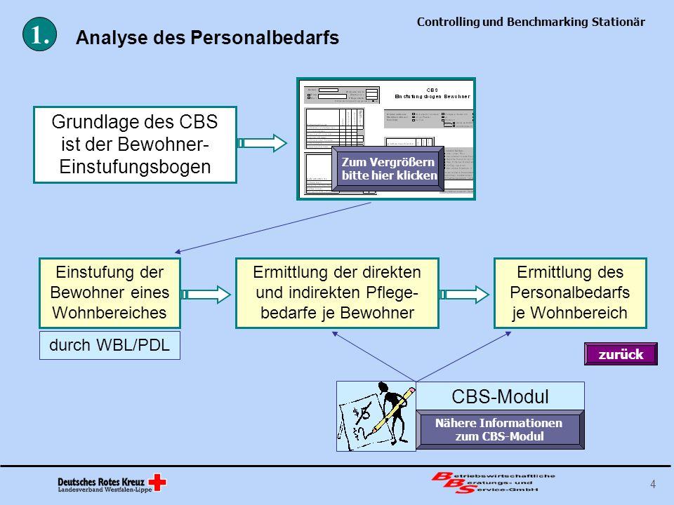 1. Analyse des Personalbedarfs
