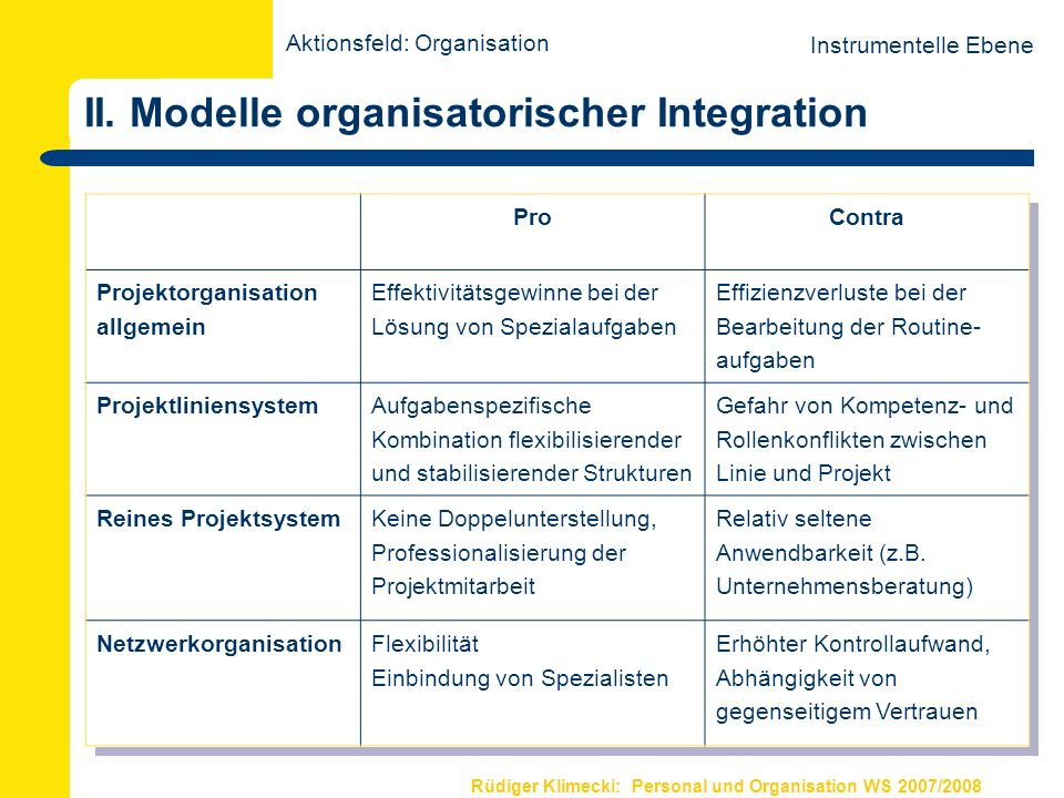 II. Modelle organisatorischer Integration