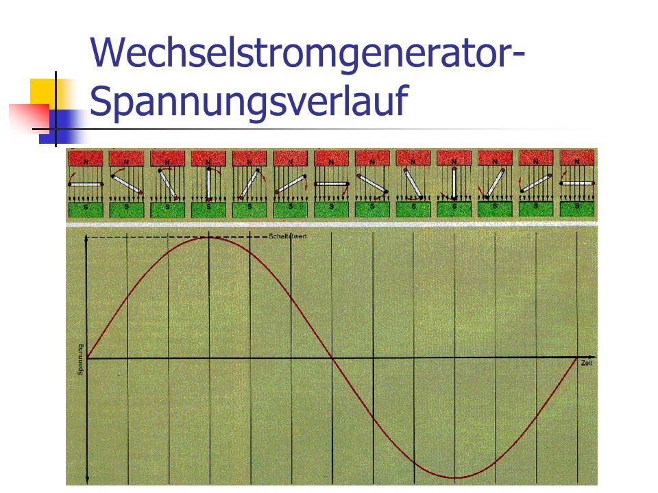Wechselstromgenerator-Spannungsverlauf