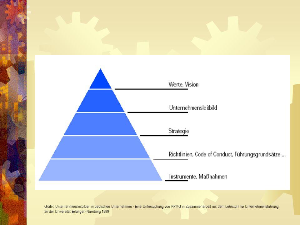 Grafik: Unternehmensleitbilder in deutschen Unternehmen - Eine Untersuchung von KPMG in Zusammenarbeit mit dem Lehrstuhl für Unternehmensführung an der Universität Erlangen-Nürnberg 1999