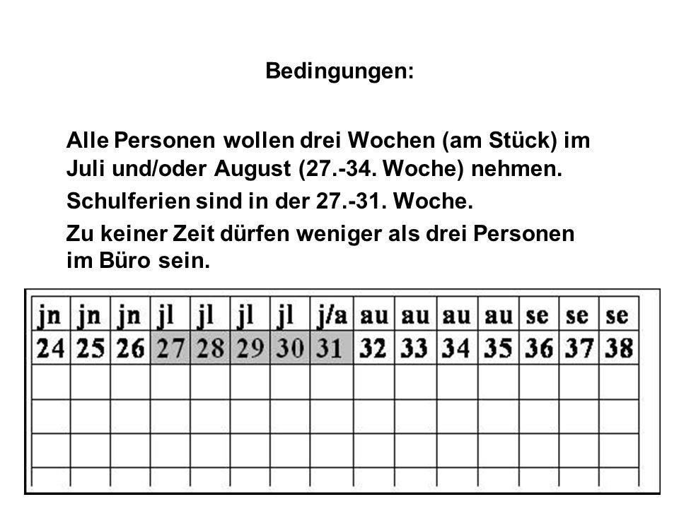Bedingungen: Alle Personen wollen drei Wochen (am Stück) im Juli und/oder August (27.-34. Woche) nehmen.