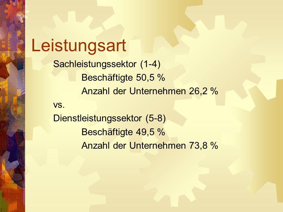 Leistungsart Sachleistungssektor (1-4) Beschäftigte 50,5 %