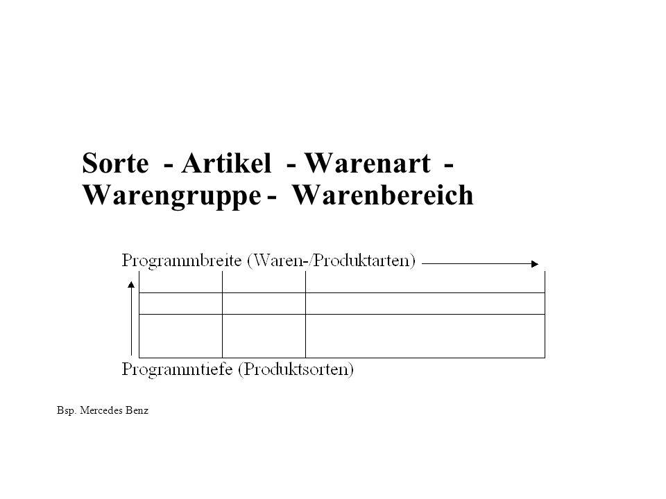 Sorte - Artikel - Warenart - Warengruppe - Warenbereich