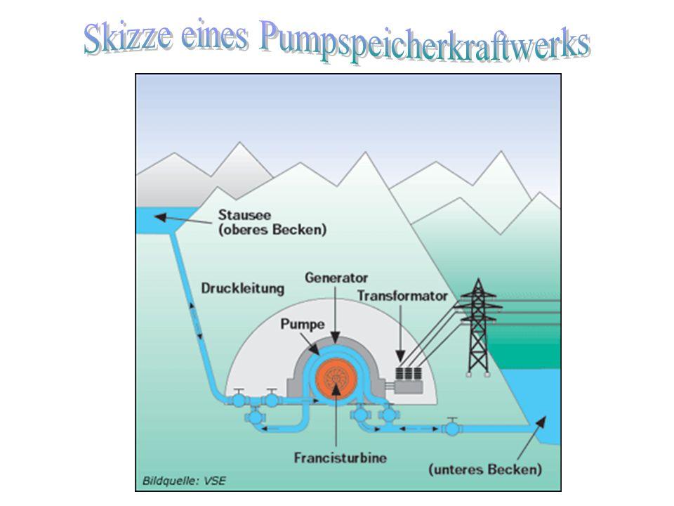 Skizze eines Pumpspeicherkraftwerks