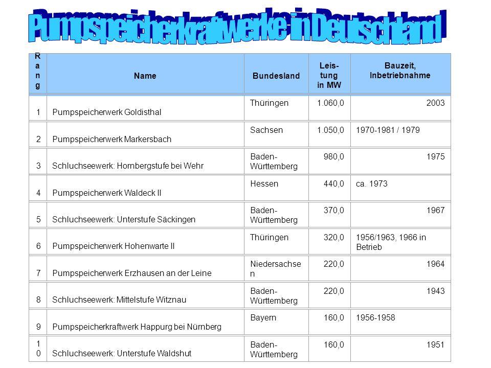 Pumpspeicherkraftwerke in Deutschland