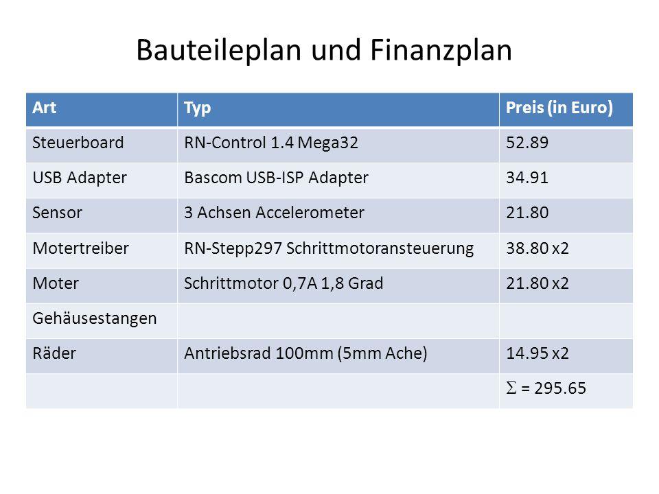 Bauteileplan und Finanzplan