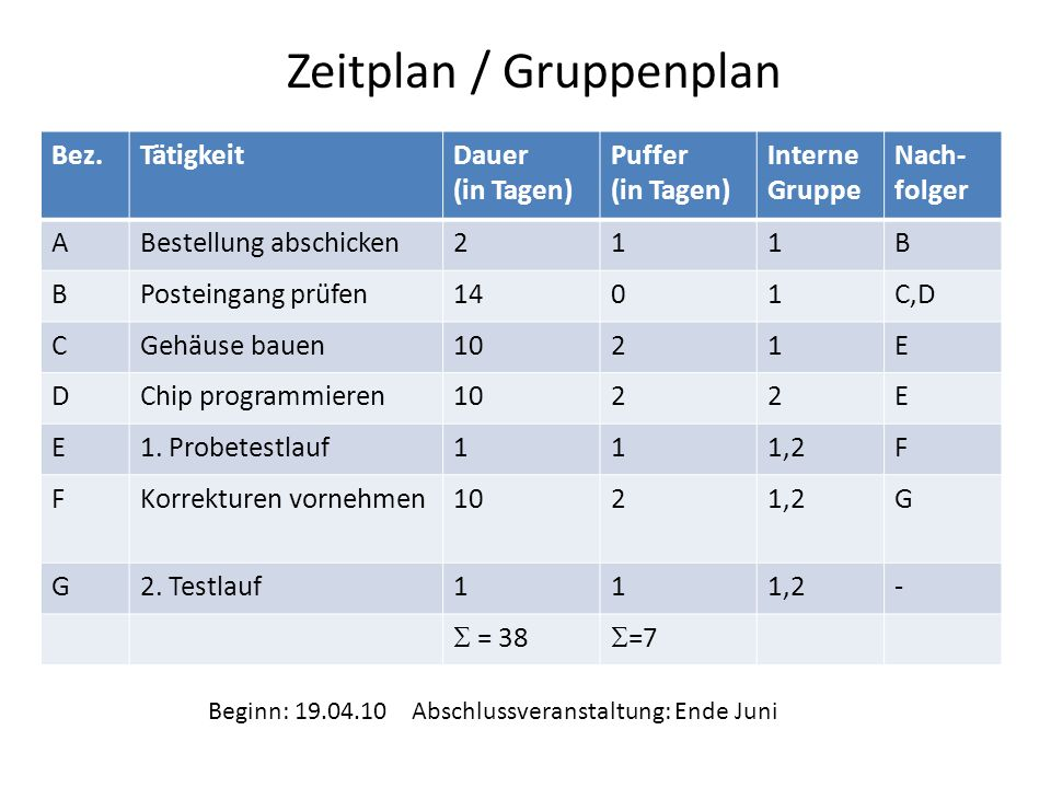 Zeitplan / Gruppenplan