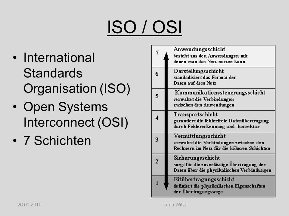 ISO / OSI International Standards Organisation (ISO)