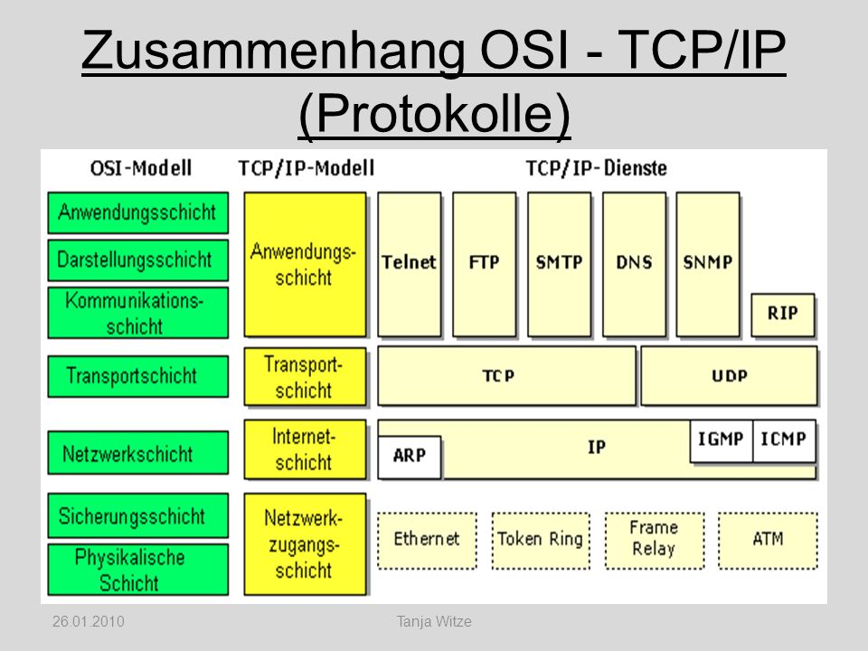 Zusammenhang OSI - TCP/IP (Protokolle)