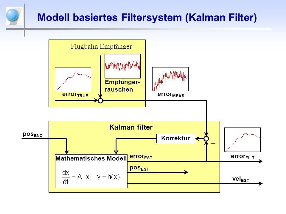 Modell basiertes Filtersystem (Kalman Filter)