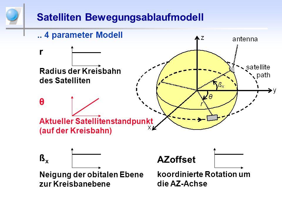 Satelliten Bewegungsablaufmodell