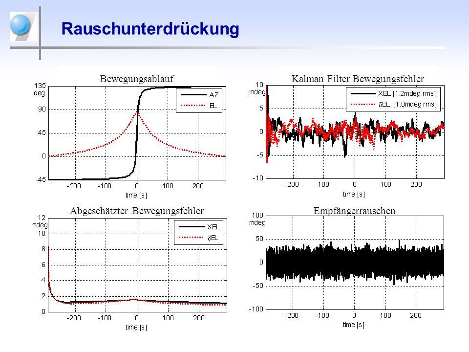 Rauschunterdrückung Bewegungsablauf Kalman Filter Bewegungsfehler