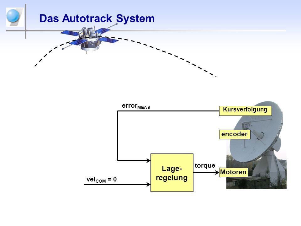 Das Autotrack System Lage-regelung errorMEAS encoder torque Motoren