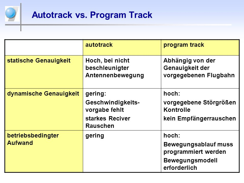 Autotrack vs. Program Track
